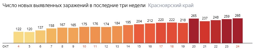 Число новых зараженных КОВИД-19 по дням в Красноярском крае на 24 октября 2020 года