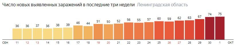 Число новых заражений коронавирусом COVID-19 по дням в Ленинградской области на 1 октября 2020 года