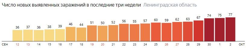 Число новых заражений коронавирусом COVID-19 по дням в Ленинградской области на 2 октября 2020 года