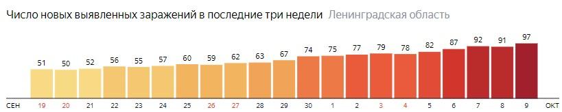 Число новых заражений коронавирусом COVID-19 по дням в Ленинградской области на 9 октября 2020 года