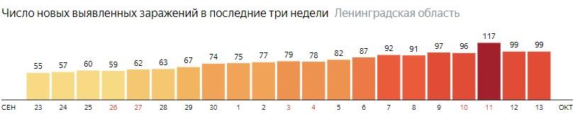 Число новых заражений коронавирусом COVID-19 по дням в Ленинградской области на 13 октября 2020 года