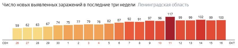 Число новых заражений коронавирусом COVID-19 по дням в Ленинградской области на 16 октября 2020 года