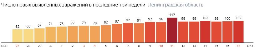 Число новых заражений коронавирусом COVID-19 по дням в Ленинградской области на 17 октября 2020 года