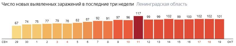Число новых заражений коронавирусом COVID-19 по дням в Ленинградской области на 19 октября 2020 года