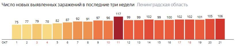 Число новых заражений коронавирусом COVID-19 по дням в Ленинградской области на 21 октября 2020 года
