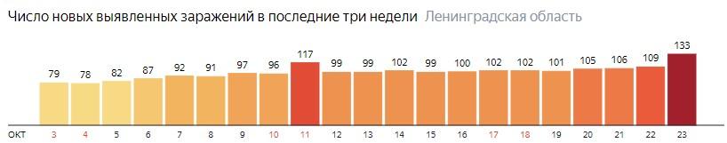 Число новых заражений коронавирусом COVID-19 по дням в Ленинградской области на 23 октября 2020 года