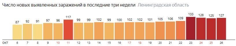 Число новых заражений коронавирусом COVID-19 по дням в Ленинградской области на 26 октября 2020 года