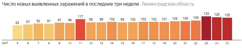 Число новых заражений коронавирусом COVID-19 по дням в Ленинградской области на 25 октября 2020 года