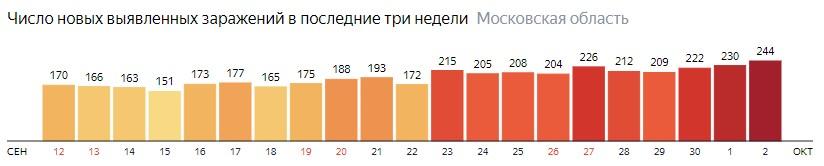 Число новых зараженных КОВИД-19 по дням в Подмосковье на 2 октября 2020 года