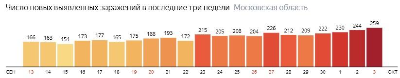 Число новых зараженных КОВИД-19 по дням в Подмосковье на 3 октября 2020 года