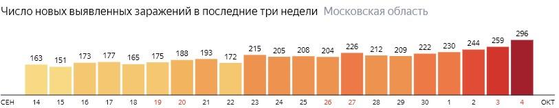 Число новых зараженных КОВИД-19 по дням в Подмосковье на 4 октября 2020 года