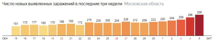Число новых зараженных КОВИД-19 по дням в Подмосковье на 5октября 2020 года