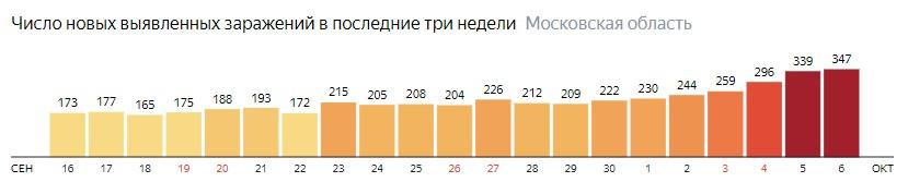 Число новых зараженных КОВИД-19 по дням в Подмосковье на 6 октября 2020 года