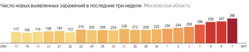 Число новых зараженных КОВИД-19 по дням в Подмосковье на 7 октября 2020 года