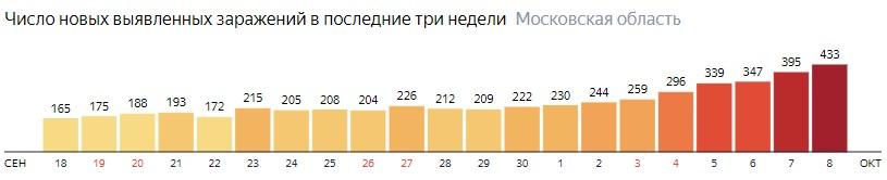 Число новых зараженных КОВИД-19 по дням в Подмосковье на 8 октября 2020 года
