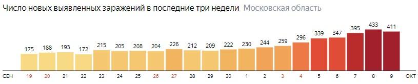 Число новых зараженных КОВИД-19 по дням в Подмосковье на 9 октября 2020 года