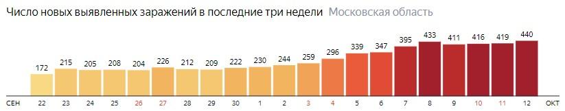 Число новых зараженных КОВИД-19 по дням в Подмосковье на 12 октября 2020 года