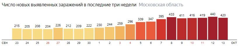 Число новых зараженных КОВИД-19 по дням в Подмосковье на 13 октября 2020 года