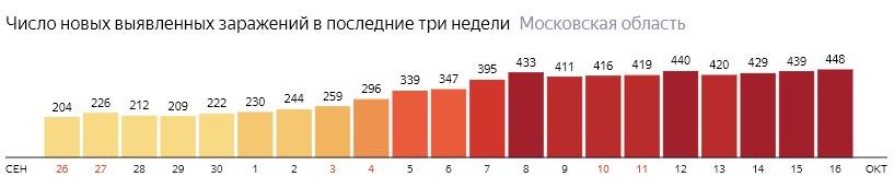 Число новых зараженных КОВИД-19 по дням в Подмосковье на 16 октября 2020 года