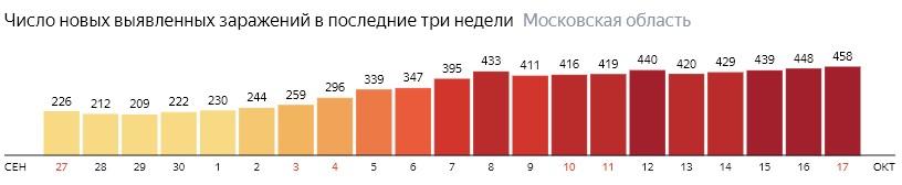 Число новых зараженных КОВИД-19 по дням в Подмосковье на 17 октября 2020 года