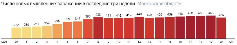 Число новых зараженных КОВИД-19 по дням в Подмосковье на 20 октября 2020 года