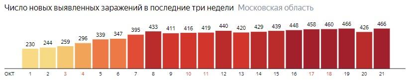 Число новых зараженных КОВИД-19 по дням в Подмосковье на 21 октября 2020 года