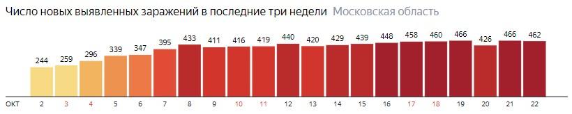 Число новых зараженных КОВИД-19 по дням в Подмосковье на 22 октября 2020 года