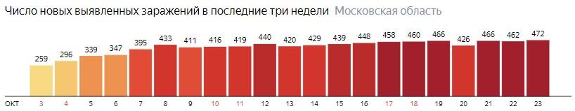 Число новых зараженных КОВИД-19 по дням в Подмосковье на 23 октября 2020 года
