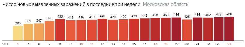 Число новых зараженных КОВИД-19 по дням в Подмосковье на 24 октября 2020 года