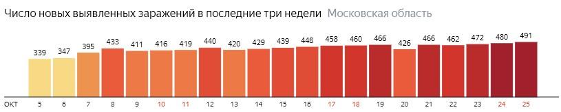 Число новых зараженных КОВИД-19 по дням в Подмосковье на 25 октября 2020 года