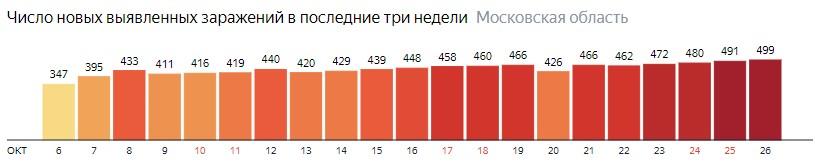 Число новых зараженных КОВИД-19 по дням в Подмосковье на 26 октября 2020 года
