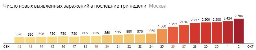 Число новых зараженных COVID-19 по дням в Москве на 2 октября 2020 года