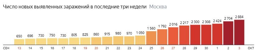 Число новых зараженных COVID-19 по дням в Москве на 3 октября 2020 года