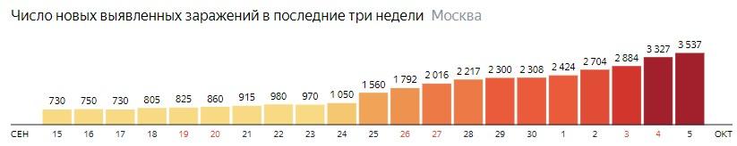 Число новых зараженных COVID-19 по дням в Москве на 5 октября 2020 года