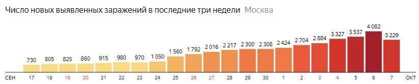 Число новых зараженных COVID-19 по дням в Москве на 7 октября 2020 года