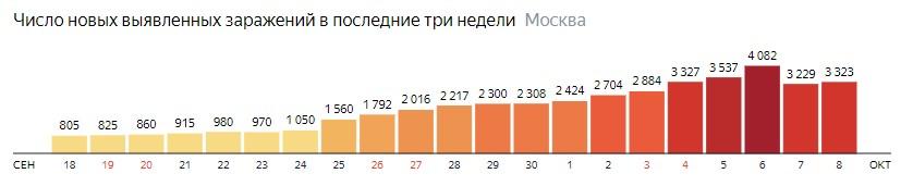 Число новых зараженных COVID-19 по дням в Москве на 8 октября 2020 года