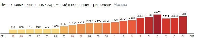 Число новых зараженных COVID-19 по дням в Москве на 9 октября 2020 года