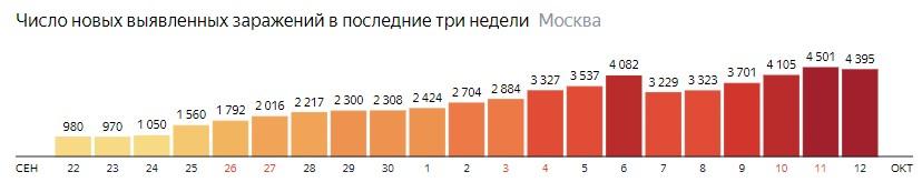 Число новых зараженных COVID-19 по дням в Москве на 12 октября 2020 года