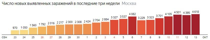 Число новых зараженных COVID-19 по дням в Москве на 13 октября 2020 года