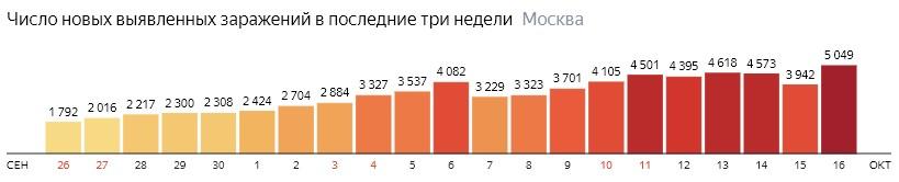 Число новых зараженных COVID-19 по дням в Москве на 16 октября 2020 года