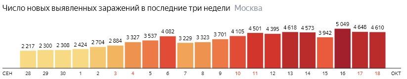 Число новых зараженных COVID-19 по дням в Москве на 18 октября 2020 года