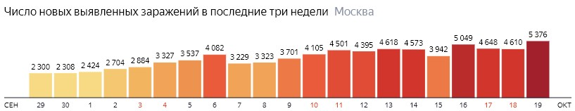 Число новых зараженных COVID-19 по дням в Москве на 19 октября 2020 года