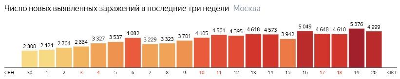 Число новых зараженных COVID-19 по дням в Москве на 20 октября 2020 года