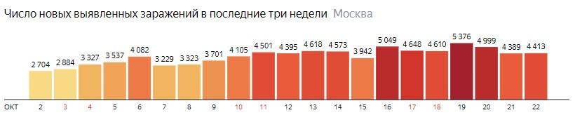 Число новых зараженных COVID-19 по дням в Москве на 22 октября 2020 года