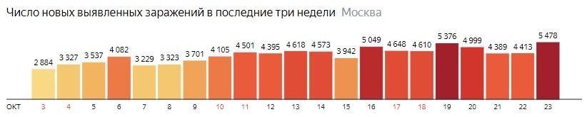 Число новых зараженных COVID-19 по дням в Москве на 23 октября 2020 года