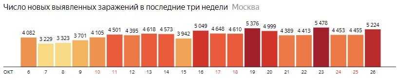 Число новых зараженных COVID-19 по дням в Москве на 26 октября 2020 года