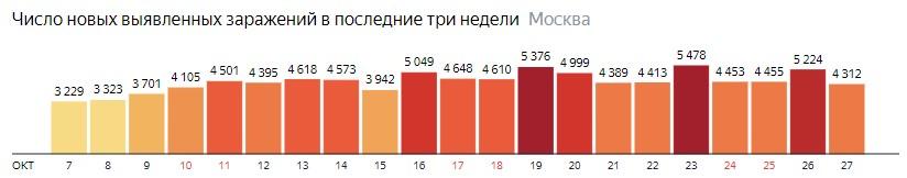 Число новых зараженных COVID-19 по дням в Москве на 27 октября 2020 года