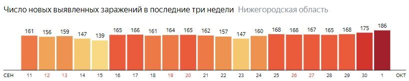 Число новых зараженных КОВИД-19 по дням в Нижегородской области на 1 октября 2020 года