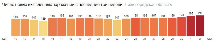 Число новых зараженных КОВИД-19 по дням в Нижегородской области на 2 октября 2020 года