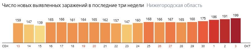 Число новых зараженных КОВИД-19 по дням в Нижегородской области на 3 октября 2020 года